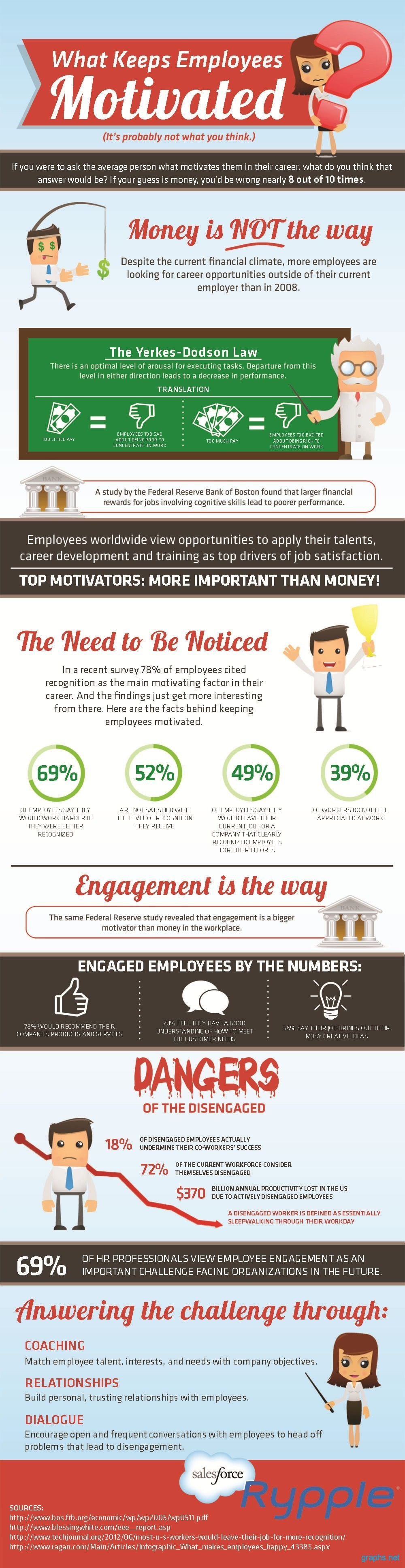 Factors that Keep Employees Motivated