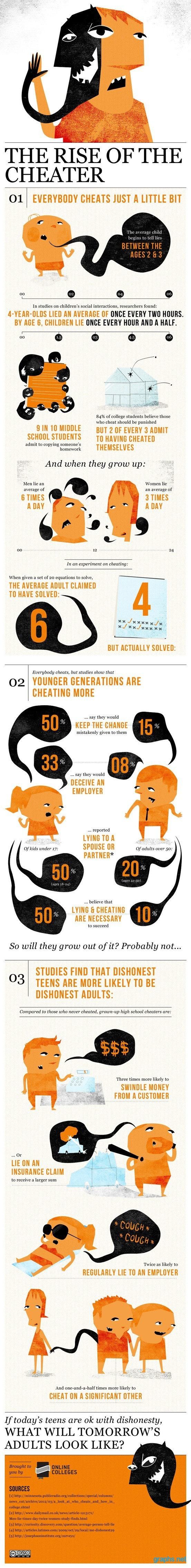 Facts About Cheating