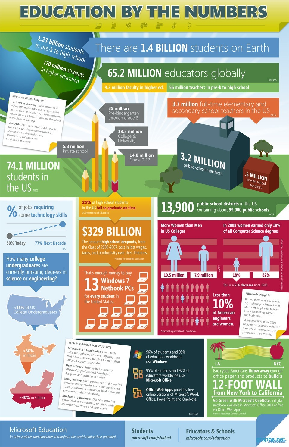 facts about education - infographics | graphs