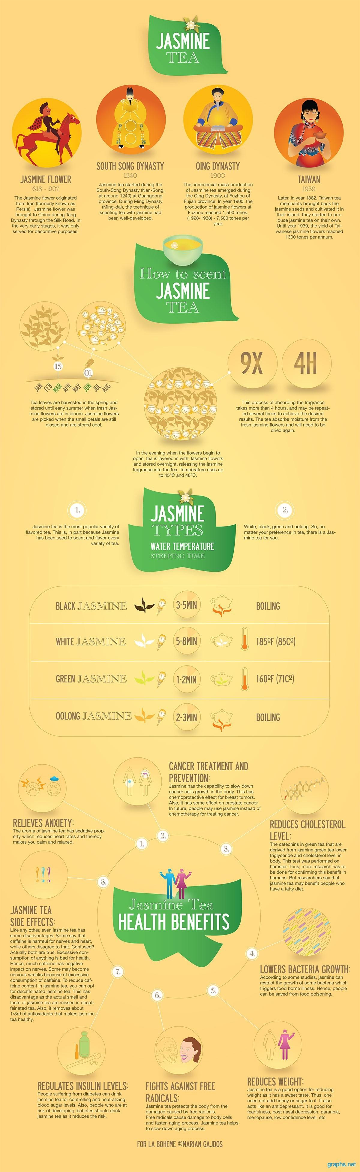 Facts About Jasmine Tea