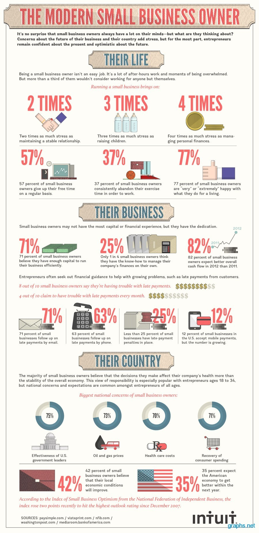 Facts About Small Business Owners