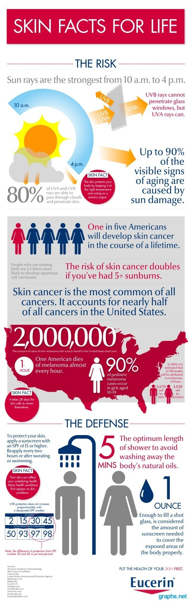 Facts About the Sun and Skin Cancer