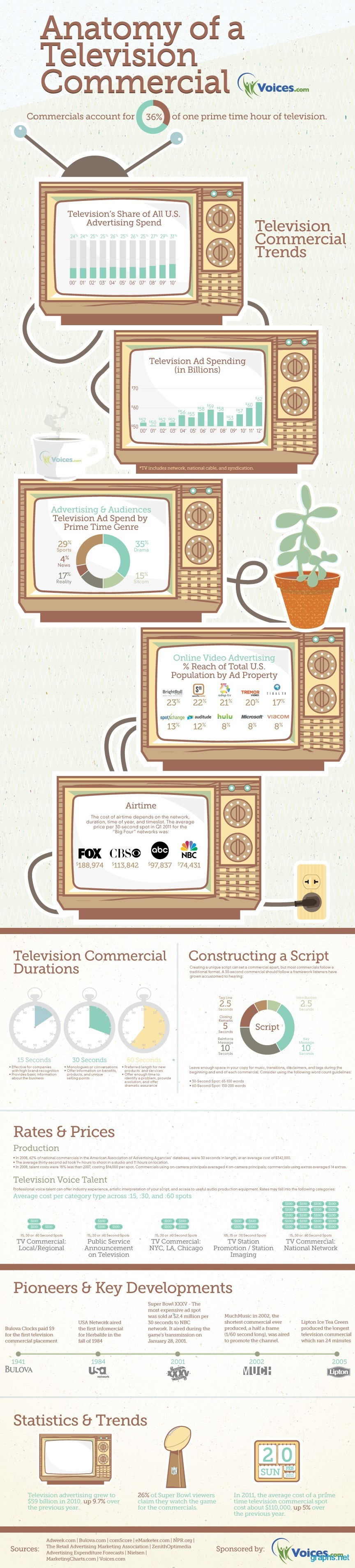 Facts About Television Commercials