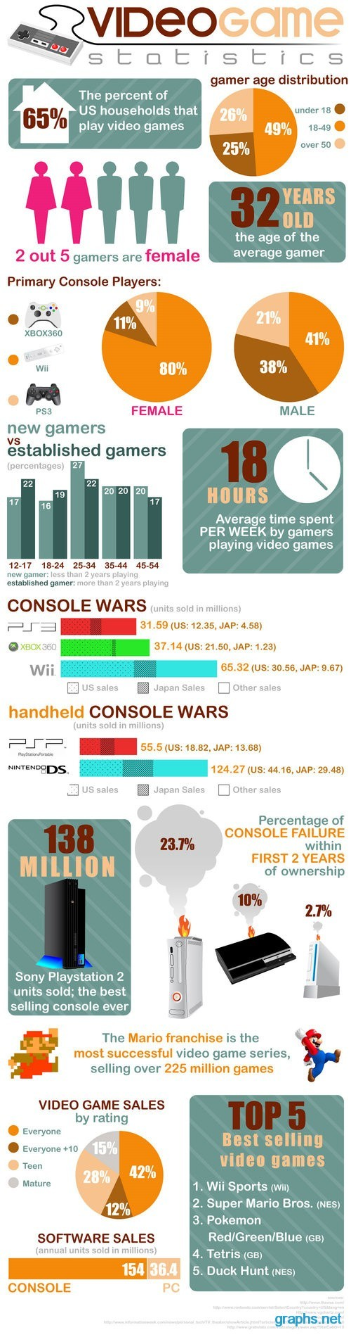 Facts and Statistics About Video Games