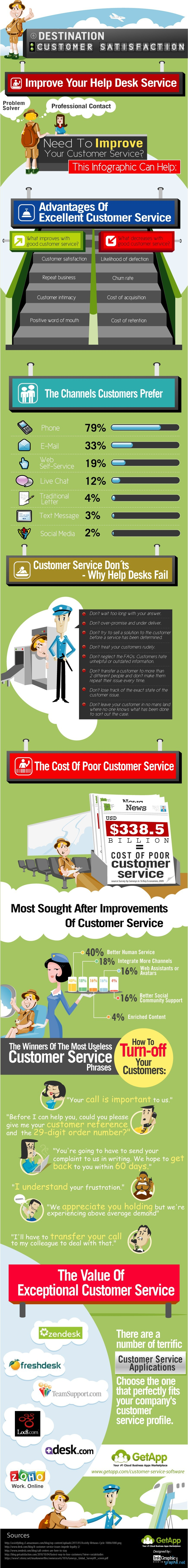 Facts of Customer Service