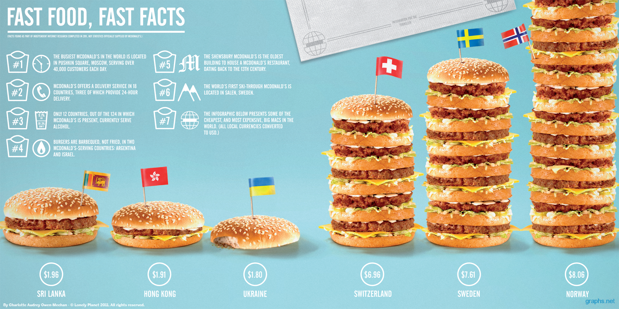 Fast Food Fast Facts