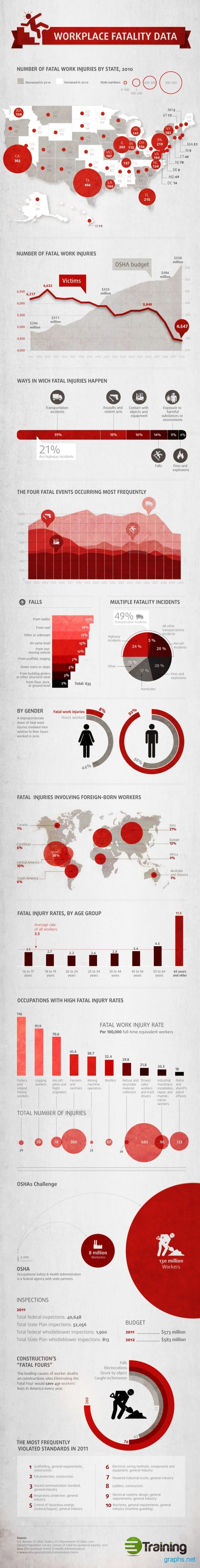 Fatal Injuries Statistics