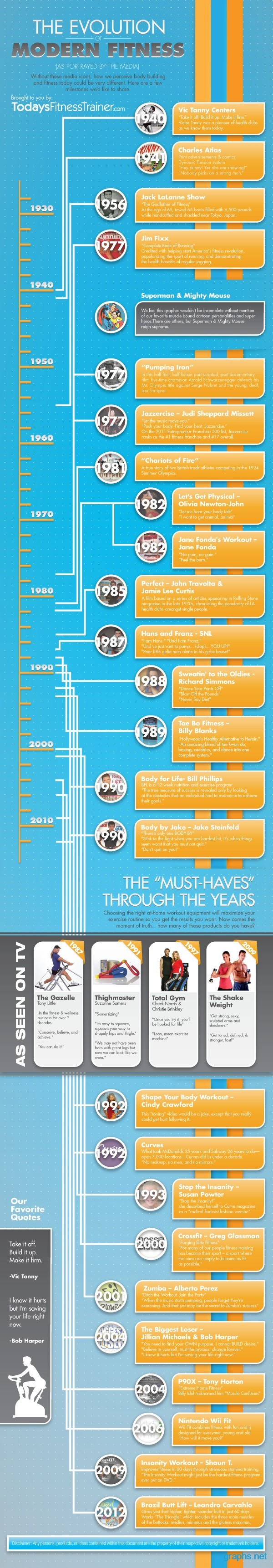 Fitness History Timeline Chart