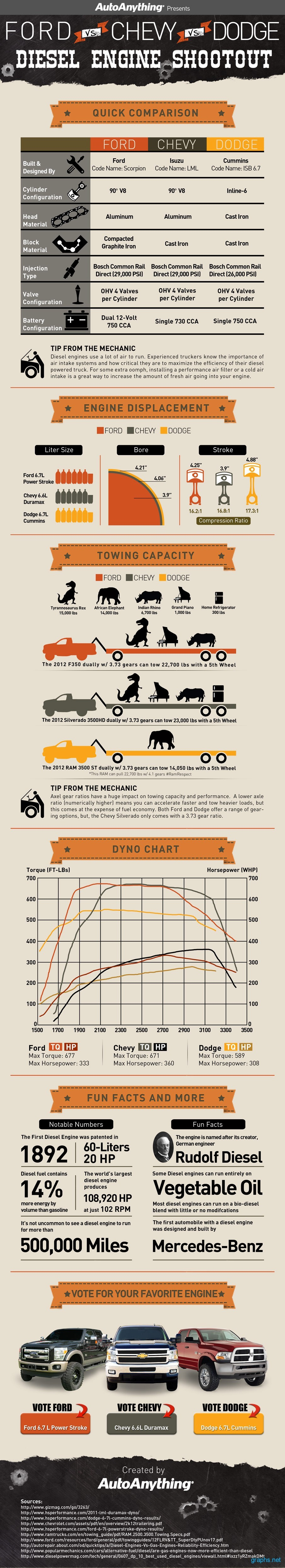 Ford, Chevy and Dodge Diesel Engine Comparison