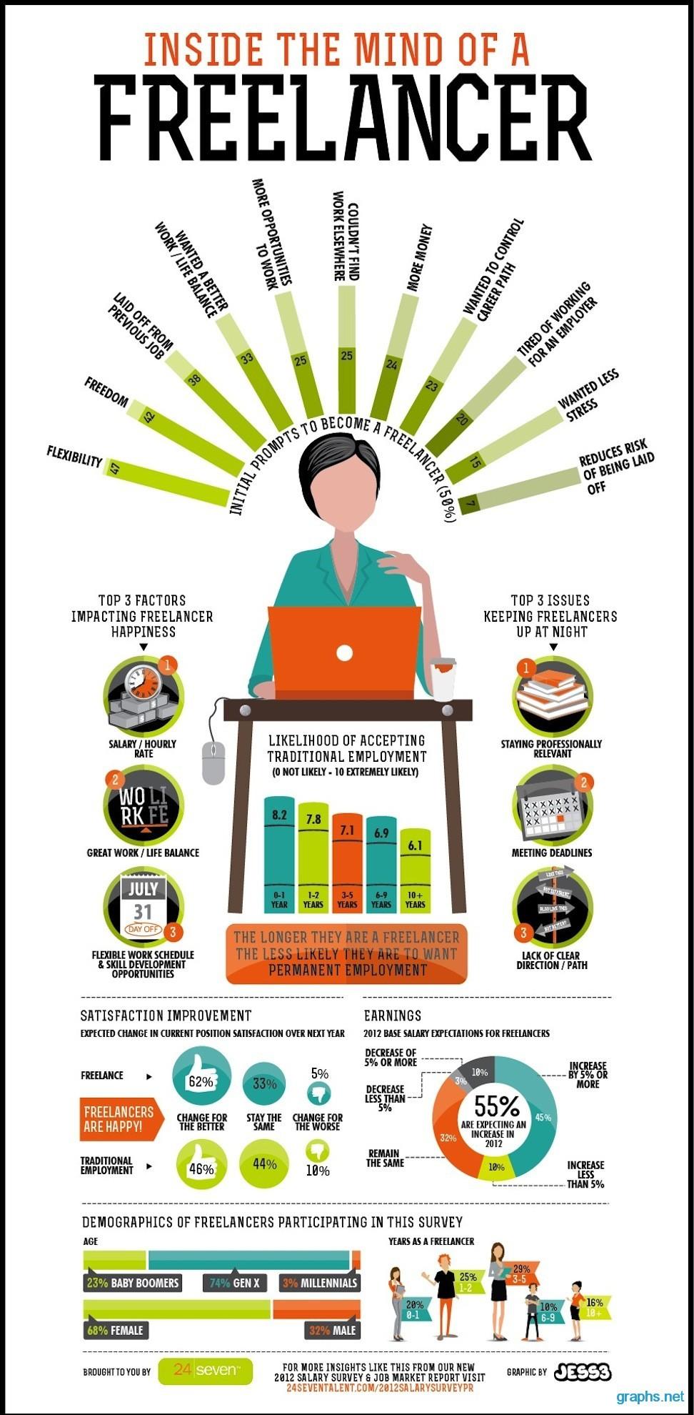 Freelancer Facts