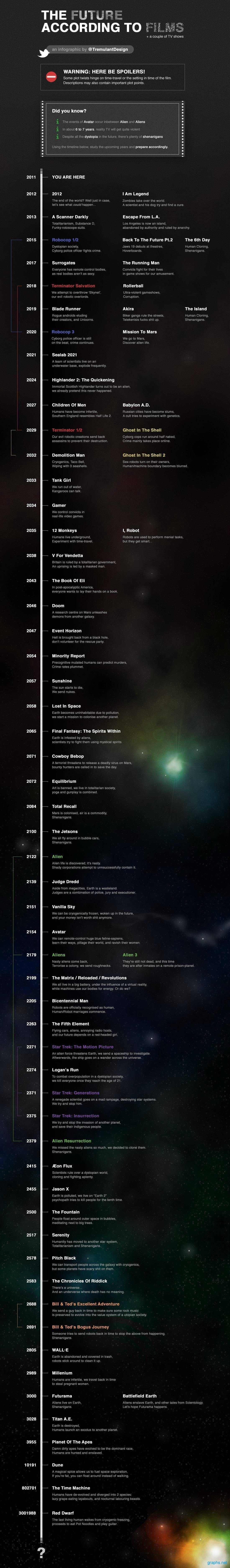 Future Timeline According to Movies