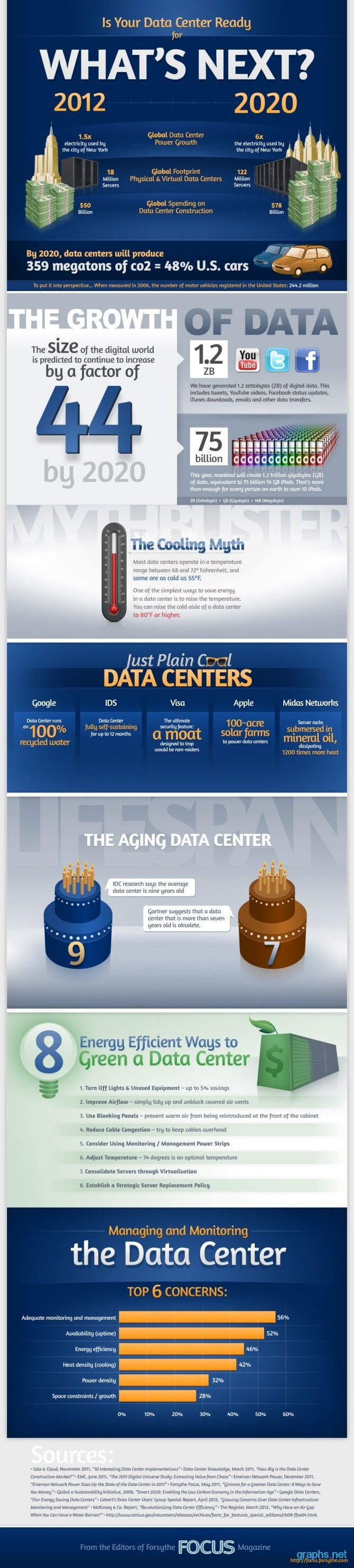 Future of Data Center