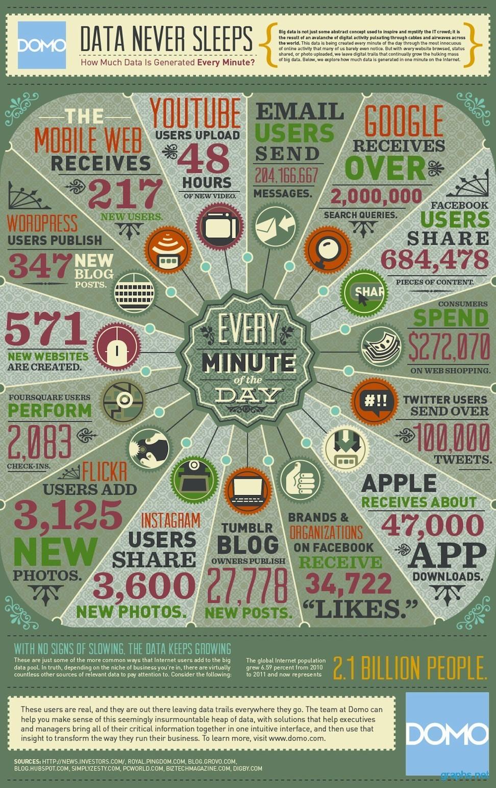 Generation of Data Per Minute