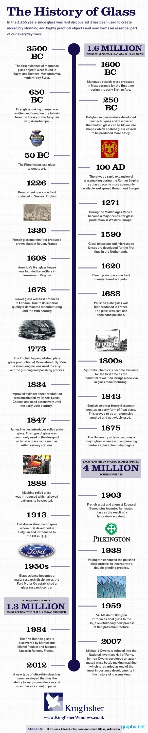 Glass and its History
