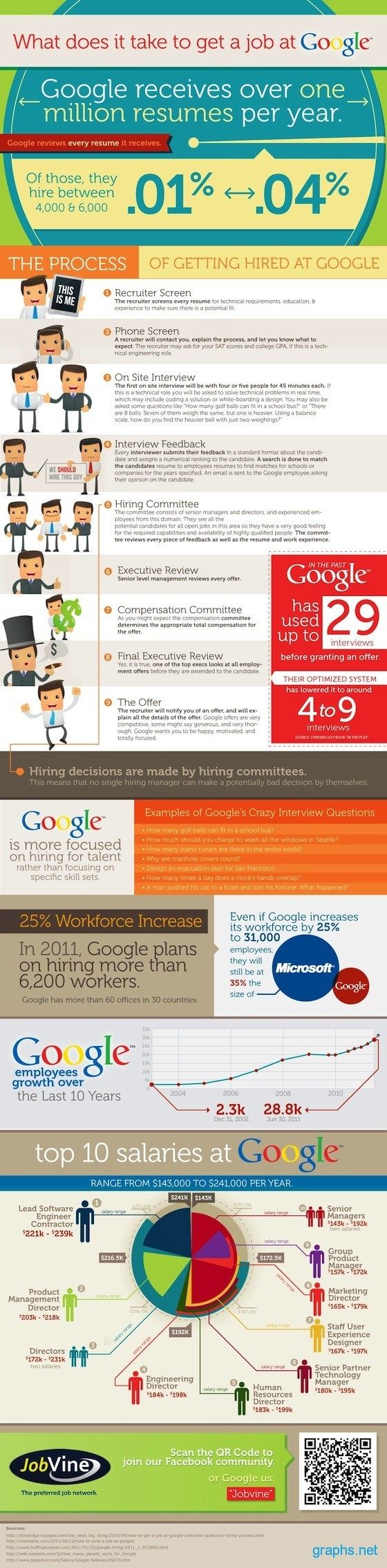 Google Hiring Process and Top Salaries