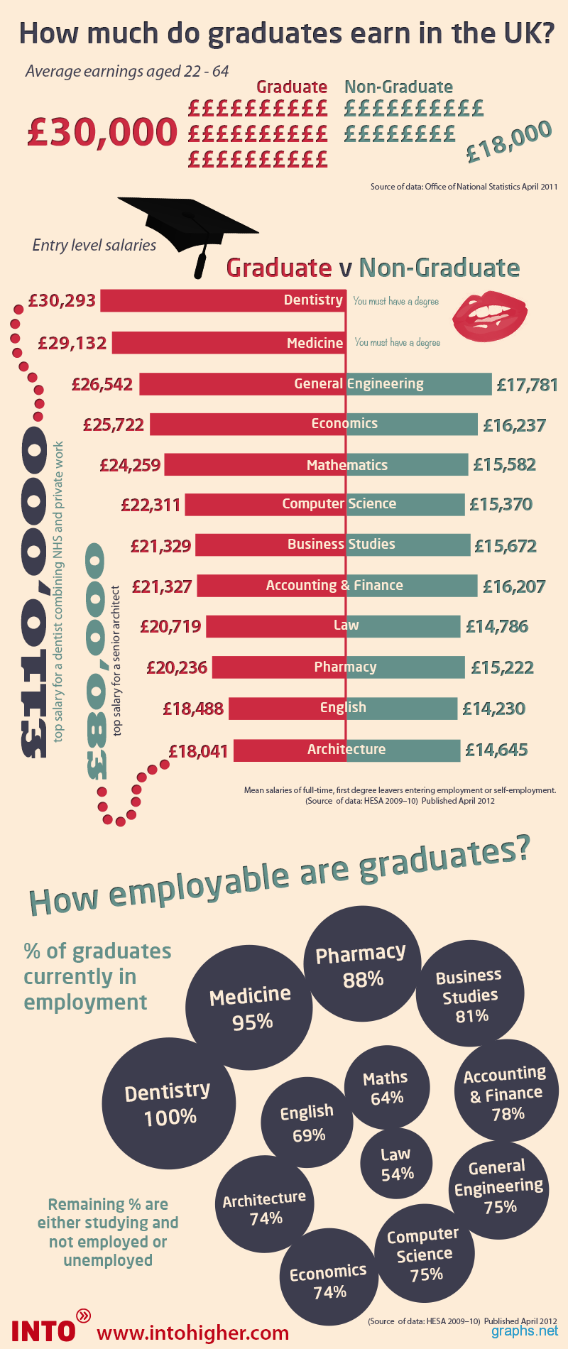Graduate vs. Non-Graduate Earnings in the UK