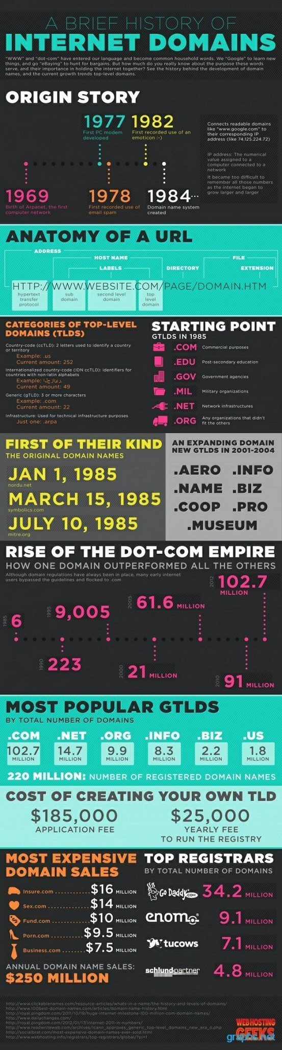 Growth of Internet Domains