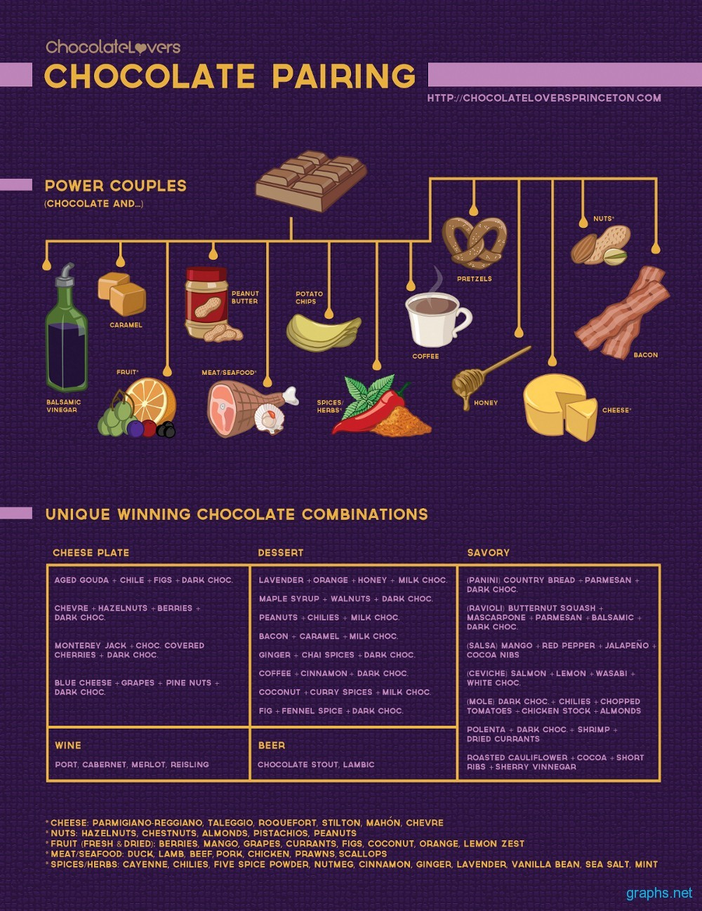 Guide to Create Chocolate Pairings