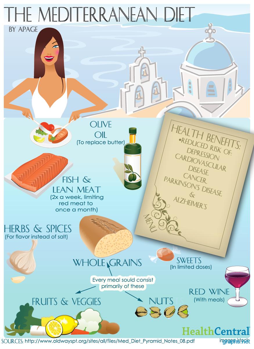 Health Benefits of Mediterranean Diet
