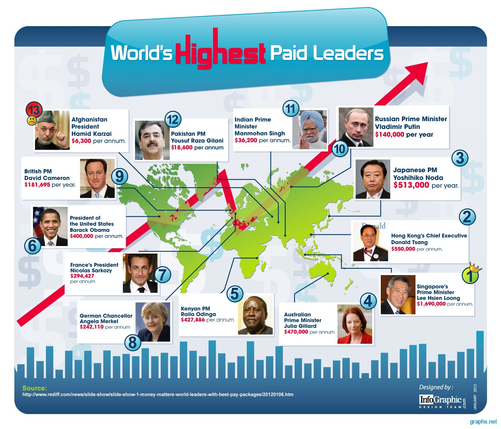 Highest Paid Leaders In The World