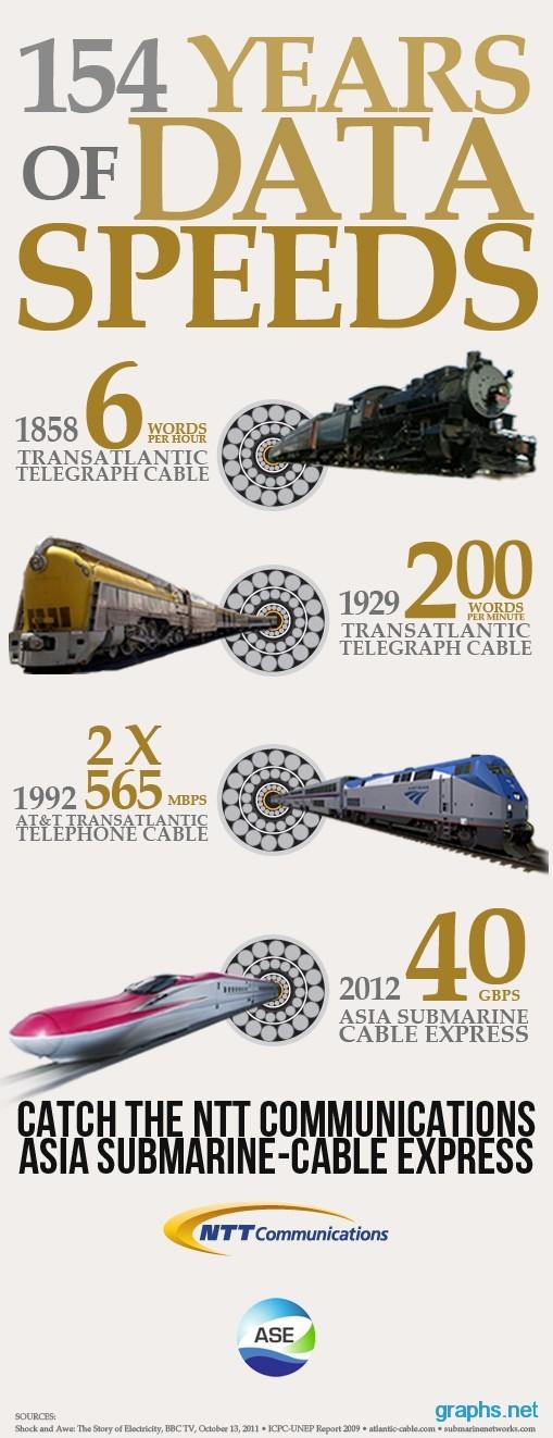 History Of Data Speeds