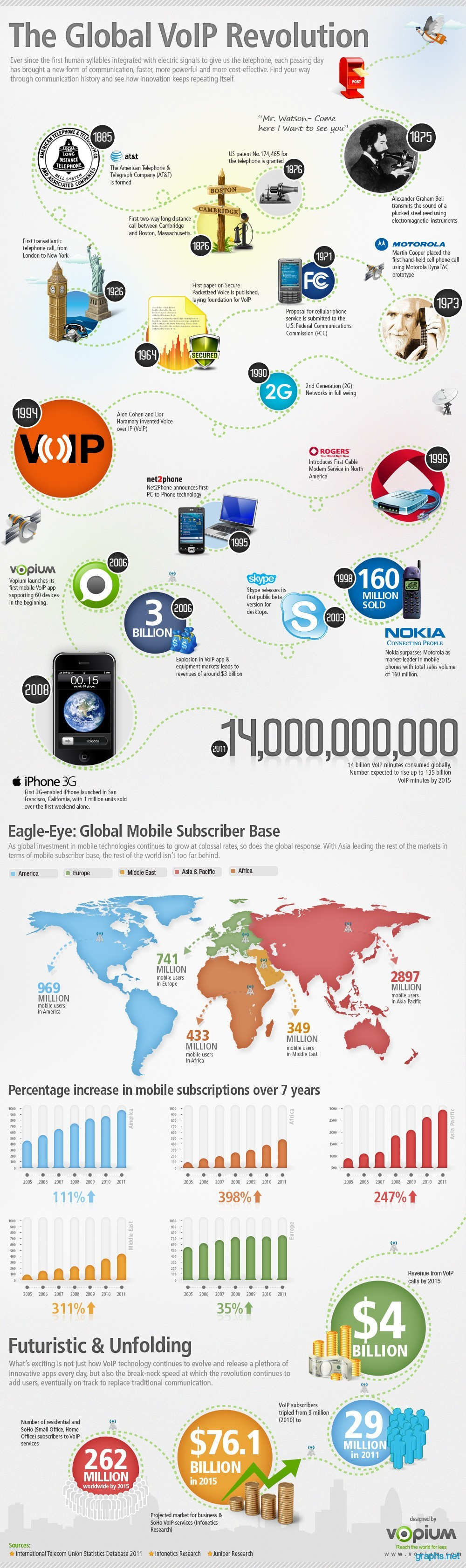 History of Global VoIP