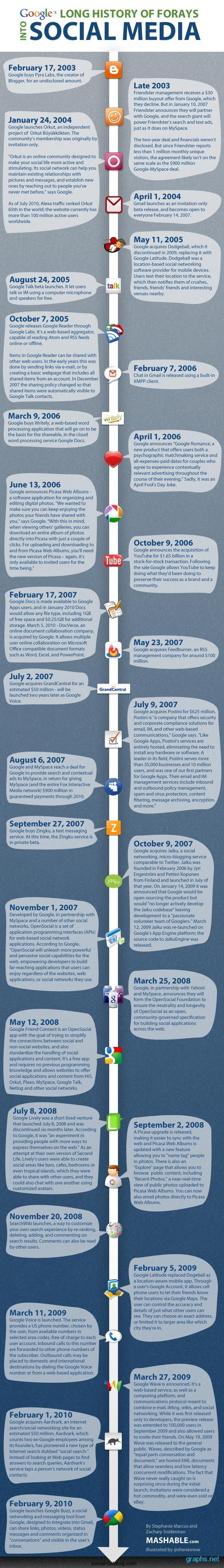 History of Google Social Networking