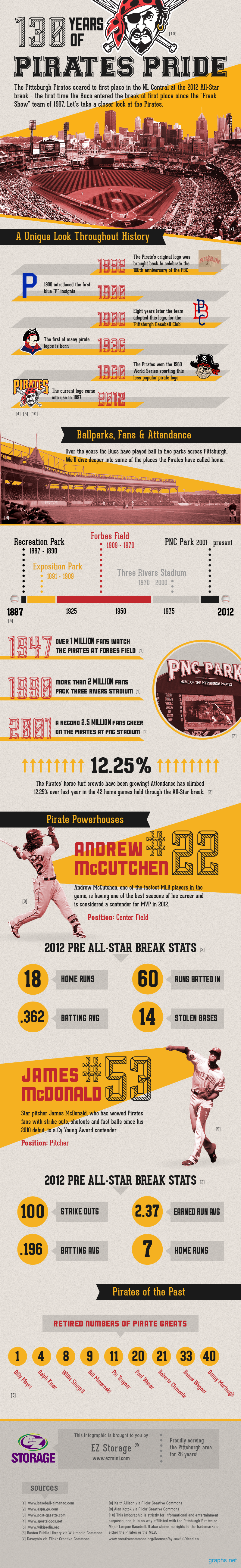 History of Pirates Pride