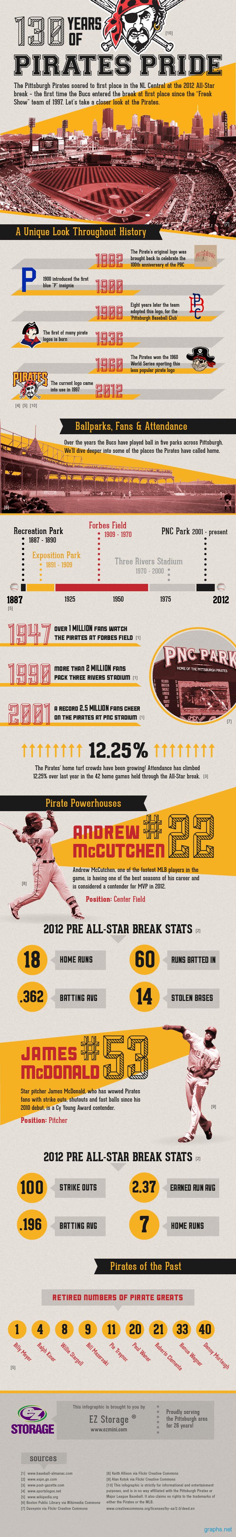 History of Pirates Pride