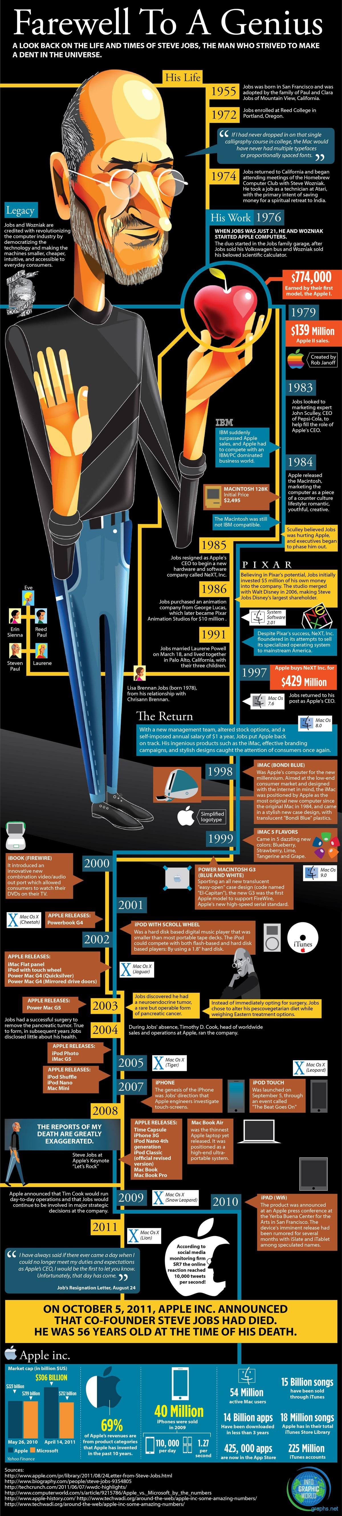 History of Steve Jobs Apple CEO