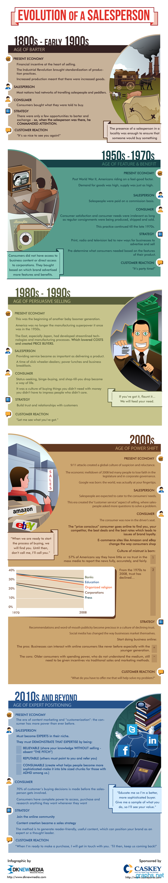 History of a Salesperson