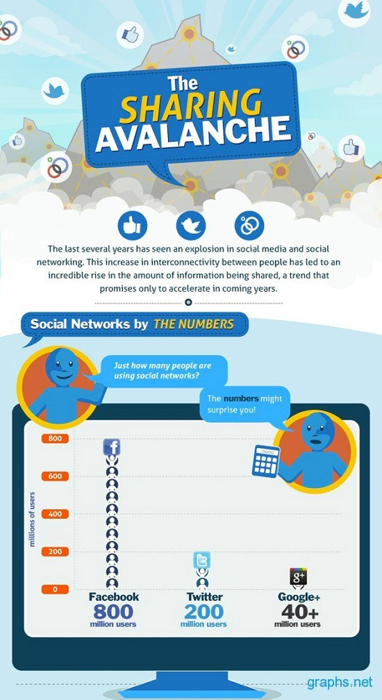 How Many People are Using Social Networking Sites?