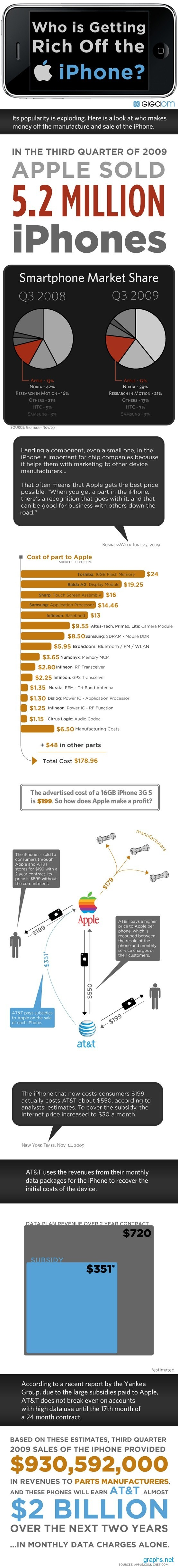 How Much Profit Does Apple Make on iPhone?