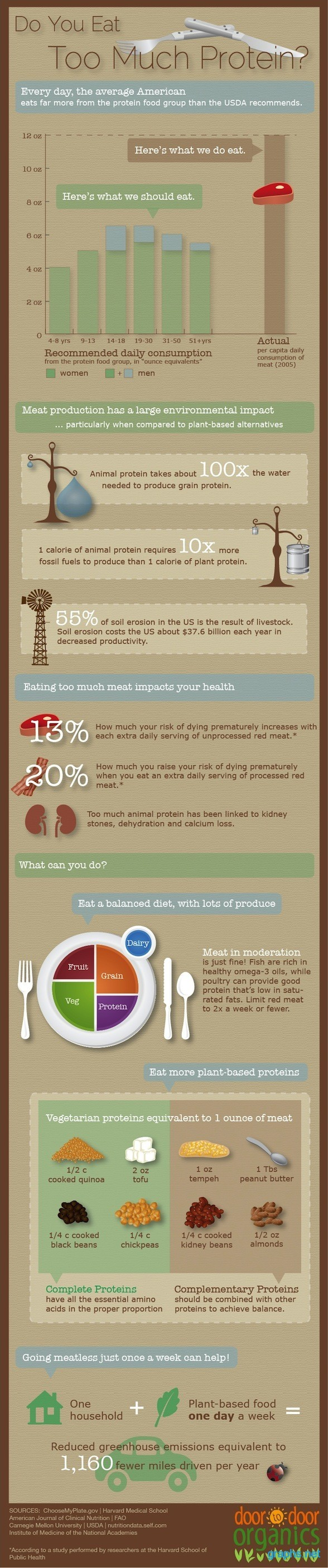 How Much Protein Do You Need To Eat