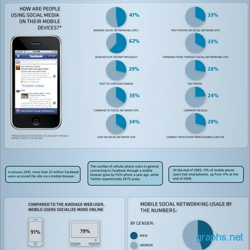 How People use Social Media in their Mobile?
