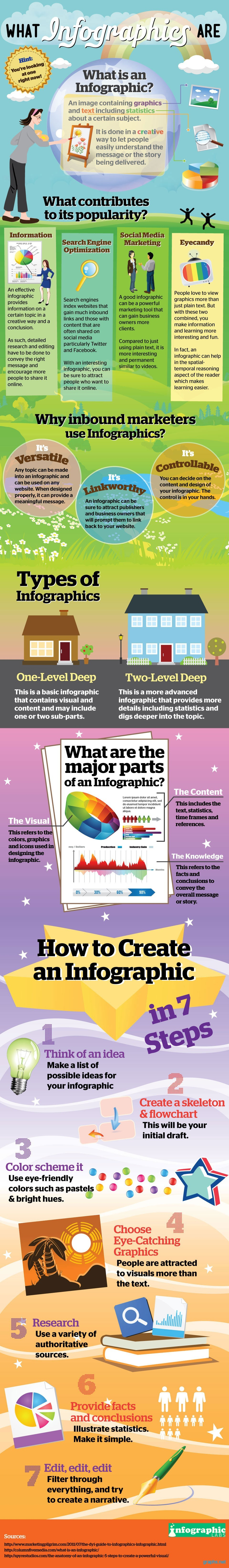 How To make Your Own Infographic In 7 Steps