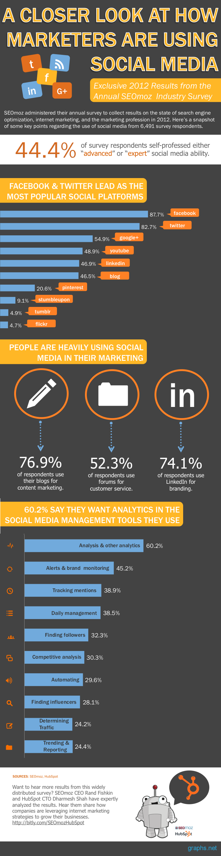 How do Marketers use Social Media?