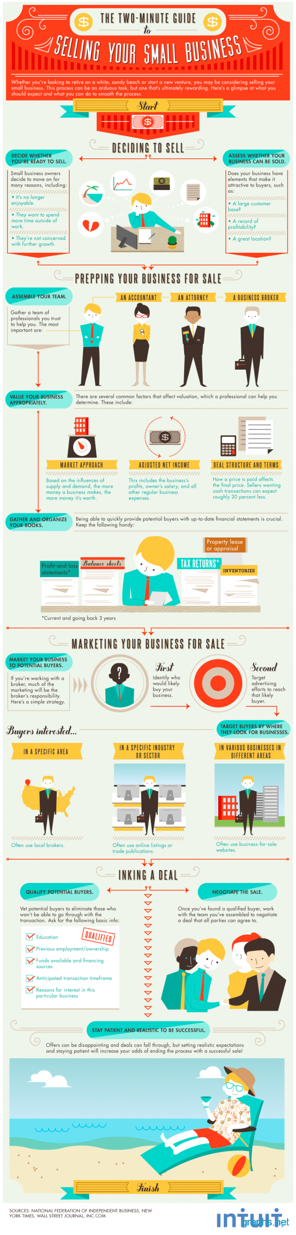 How to Sell Your Small Business?