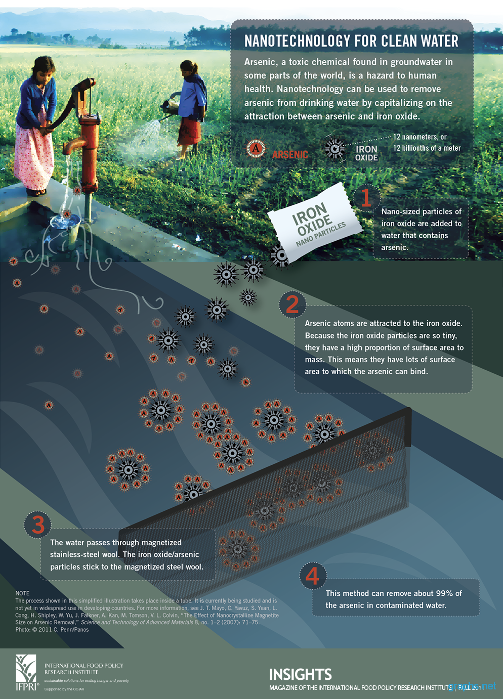 How to Use Nanotechnology for Clean Water?