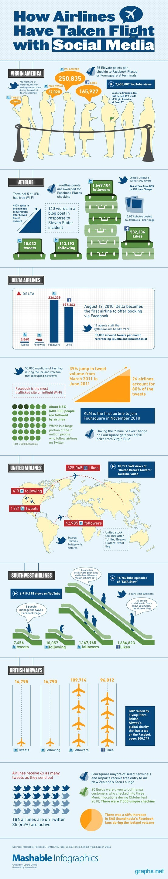 How to Use Social Media in Airline Industry?