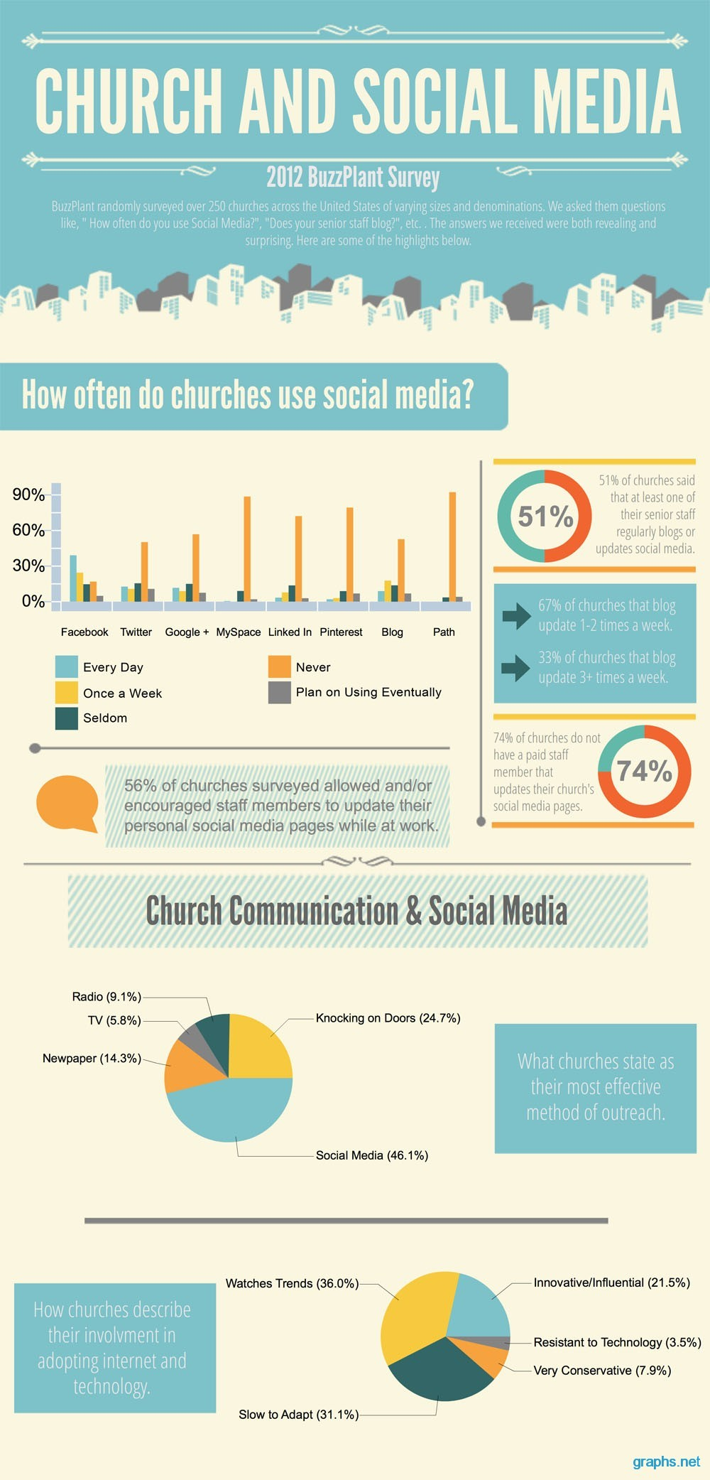 How to Use Social Media in Churches