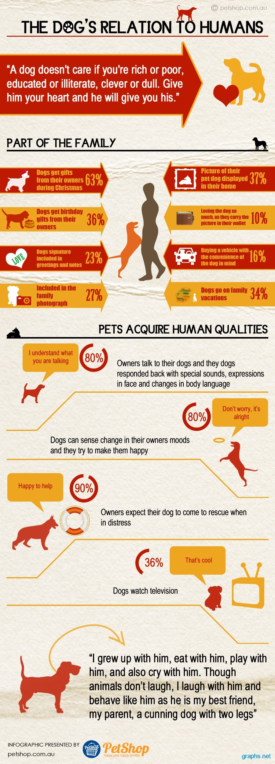 Humans and Dog Relationship
