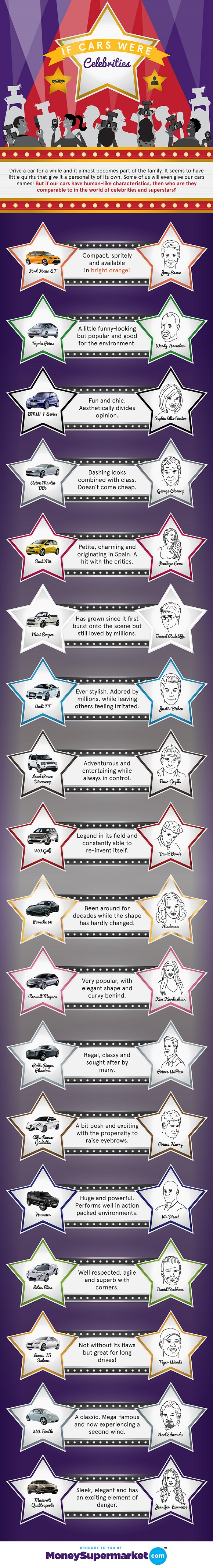 How World's Popular Cars are Compared to Celebrities