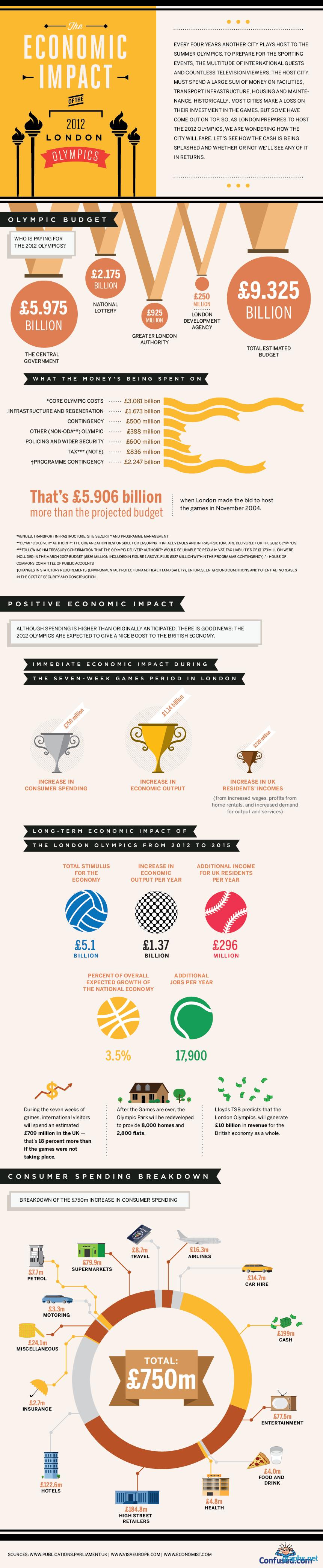 Impact of 2012 Olympics on Economy