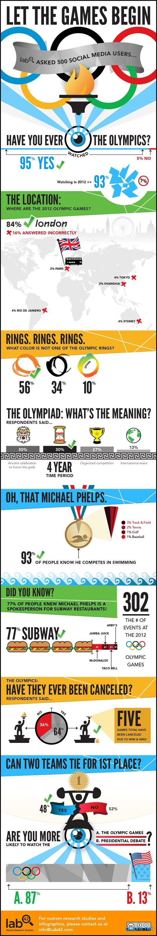 Impact of Olympics on Social Media Users