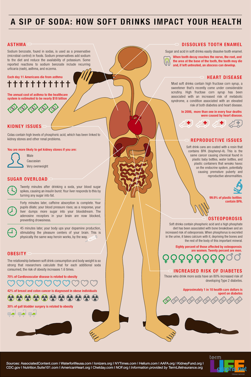 Impact of Soft Drinks on Health