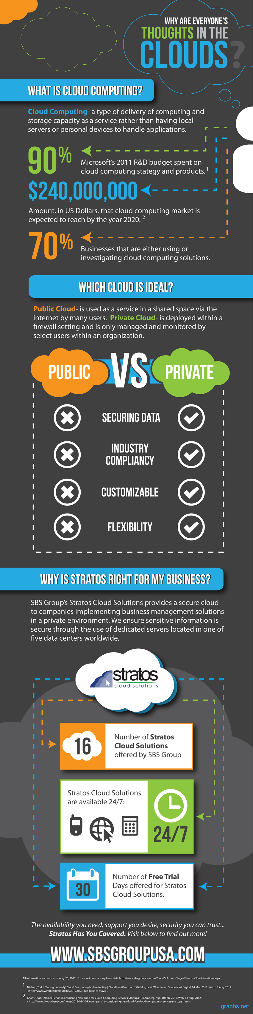 Importance of Cloud Computing for Businesses