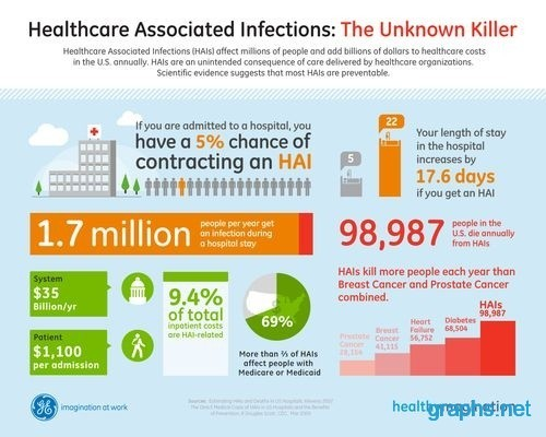 Infections Associated with Healthcare