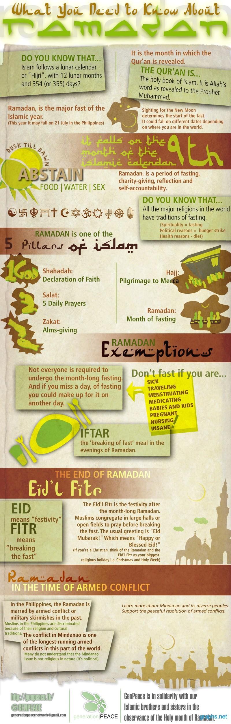 Information on Ramadan