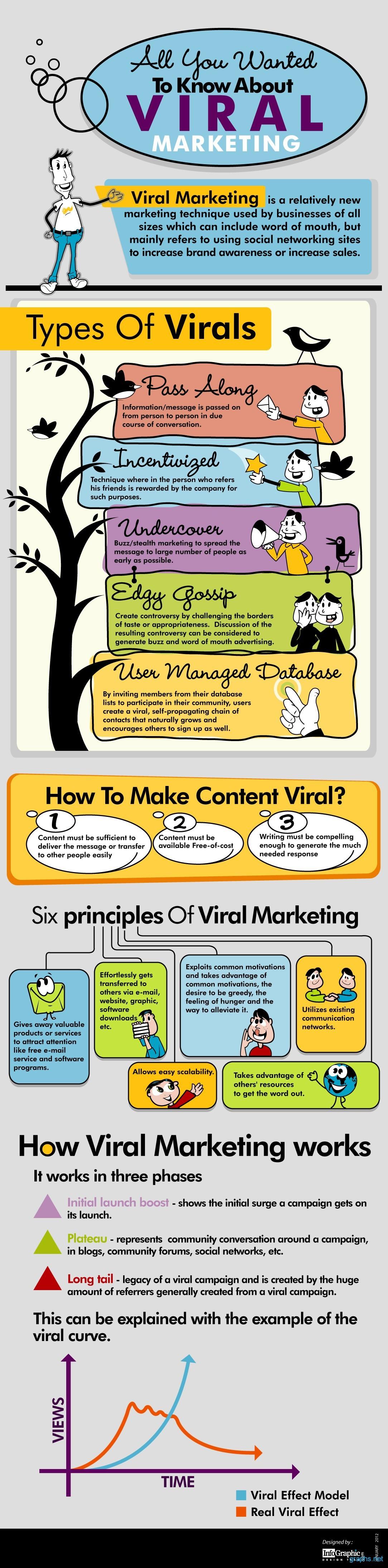 Information on Viral Marketing